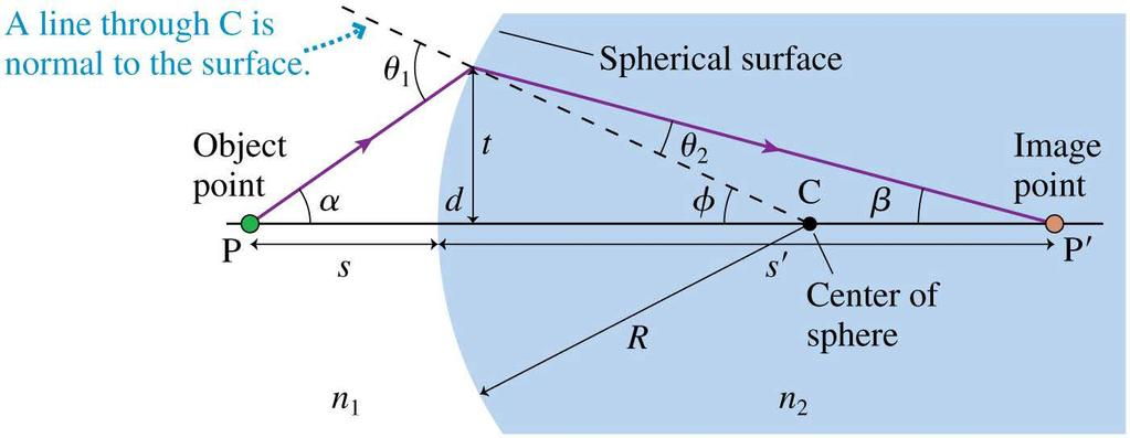 Thin Lenses: Refraction Theory Consider a spherical boundary between two transparent media with indices