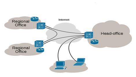 INTRODUCTION A Virtual Private Network (VPN) is used to create an encrypted connection tunnel, enabling users to exchange data across shared or public networks while acting as clients connected to a