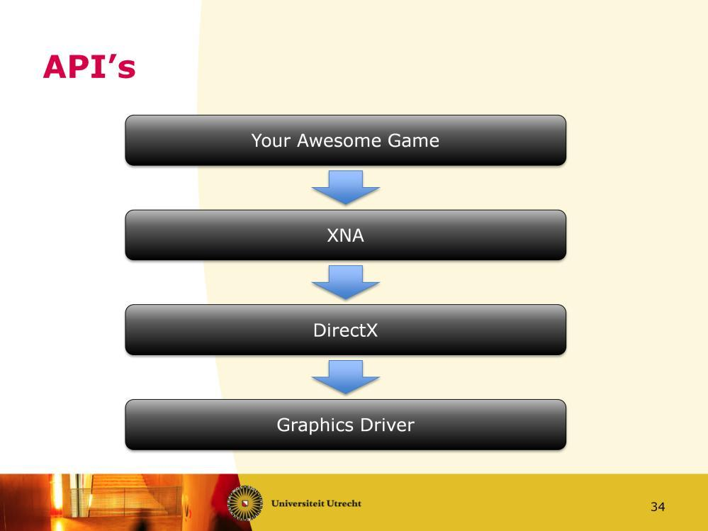 So, what happens on the CPU-side? Your Game tells XNA what to do. XNA uses DirectX to accomplish what you want.