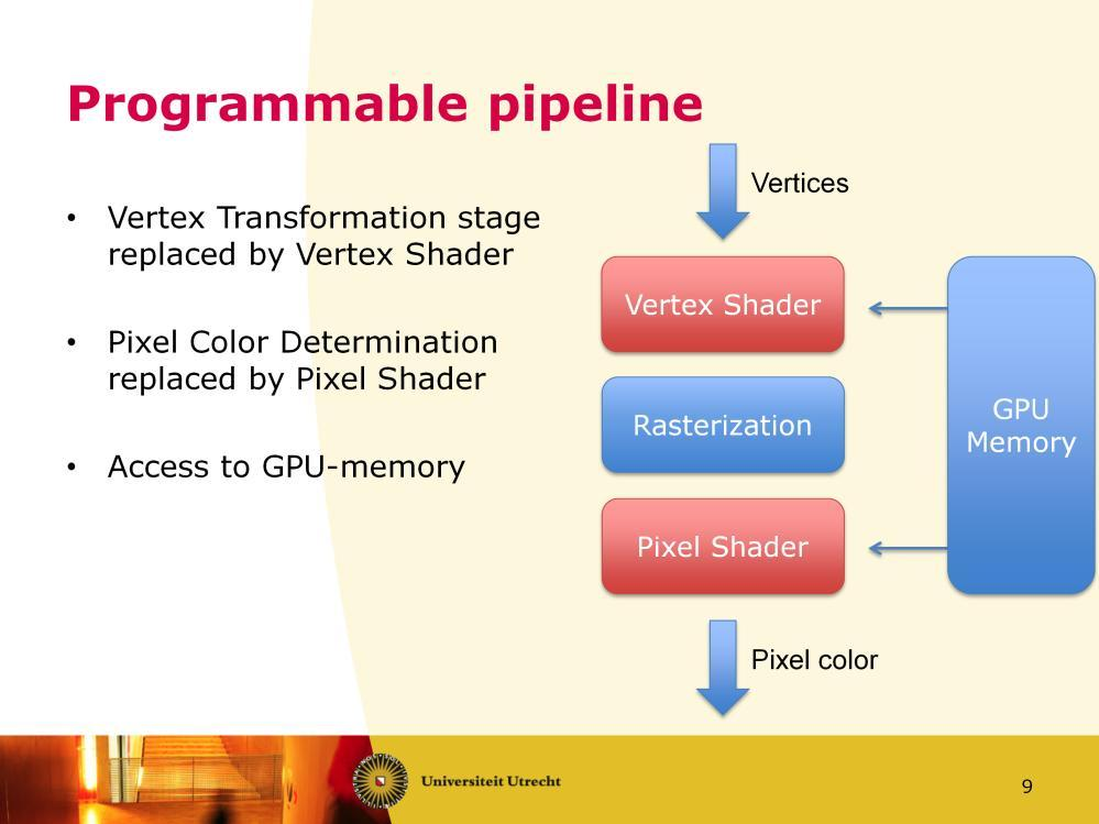 The programmable pipeline replaces some stages with fully programmable shader stages to give more control.