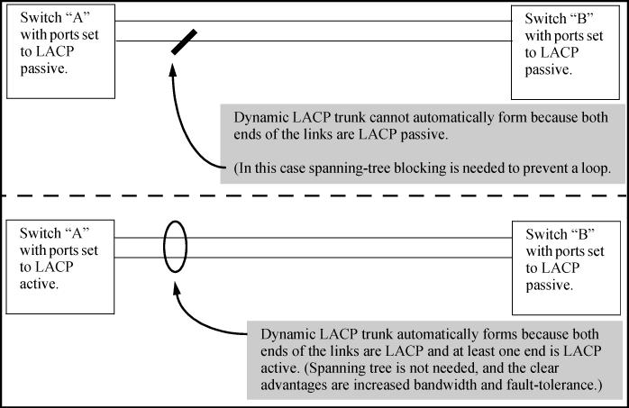 Example: Figure 18 Criteria for automatically forming a dynamic LACP trunk Example: interface <port-list> lacp active Configures <port-list> as LACP active.