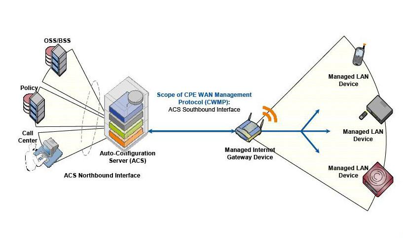 A Remote Device Deployment (TR-069) Introduction TR-069 is a technical specification created by the Broadband Forum.