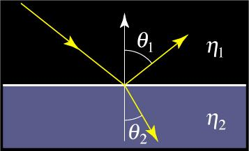 Fresnel Equations Fresnel Reflectance for unpolarized light Equations apply for