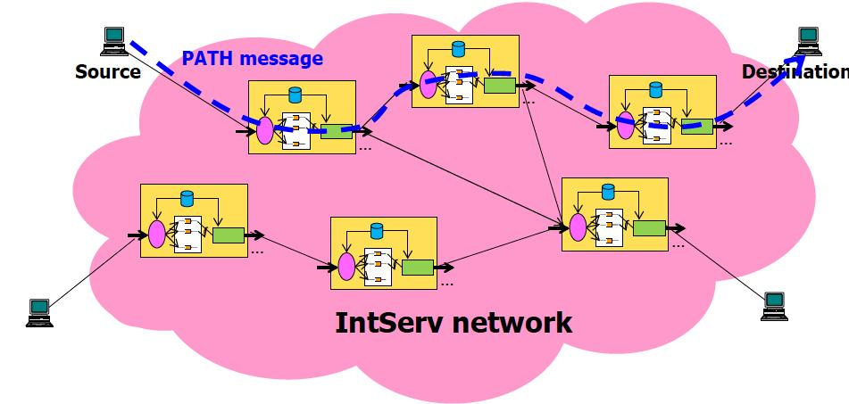 Integrated Services Per-connection