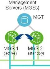 Lustre MGS ManaGement Server Server node which manages cluster configuration database All clients, OSS and MDS need to know how to contact the