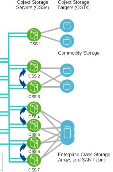 Lustre OSS Object Storage Server Provides file I/O service, and network request handling for