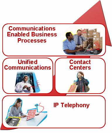 Avaya Intelligent Communication Vision Optimize your business by embedding communications into the fabric of business processes Optimize your people wherever they are, across devices and interfaces