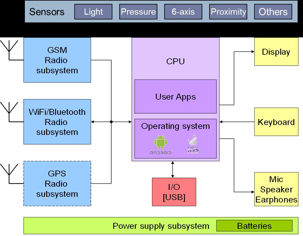 OPERATIVE SYSTEMS (OS) Why a Smartphone needs an OS?