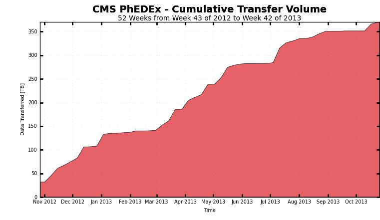 Data to and from the Caltech Tier 2 Outgoing from Caltech 370TB Transfers during 52 weeks Relatively calm period
