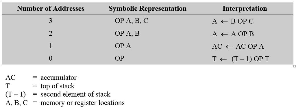 Example: 0-Address Instruction What would the assembly language look like for the equation