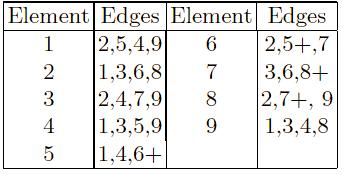 Edge Recombination example Works by constructing a table listing which edges are present in the two parents,
