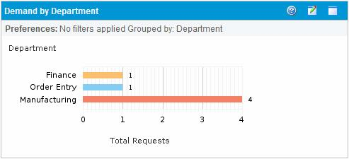 Chapter 6: Demand Manager Page configure the portlet to grouped information based on number of demand entries within a specific grouping (count) or the consolidated effort of the grouped demand.