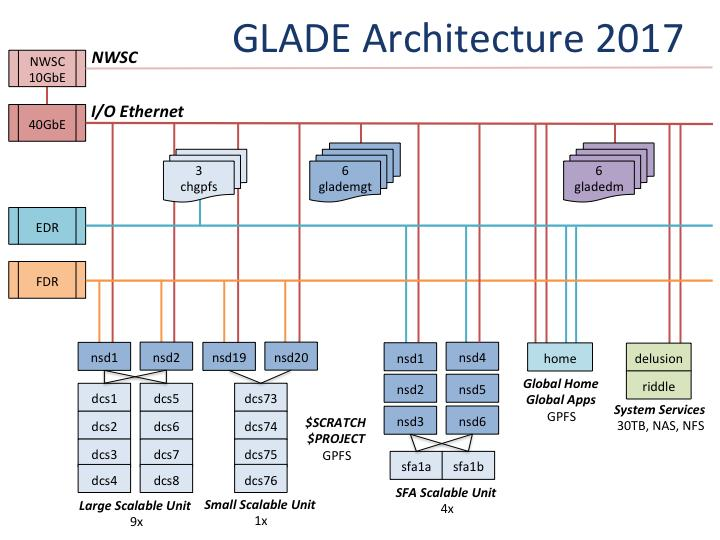 Current GLADE Architecture At this time, GLADE resources are split between the FDR IB network of Yellowstone and the EDR network of Cheyenne.