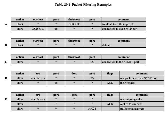 Packet Filtering Packet Filtering Examples For each packet, firewall decides whether to allow it to proceed decision must be made on per-packet basis stateless; cannot examine packet s context (TCP