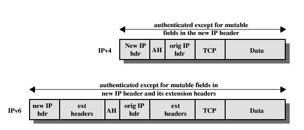 AH: Authentication Header Provides integrity and origin authentication Authenticates portions of the IP header Anti-replay service (to counter denial of