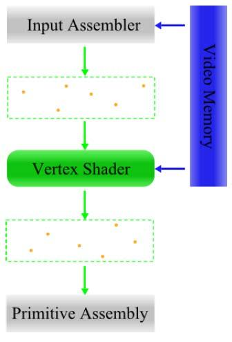 Vertex Shader (1) Process vertices and their