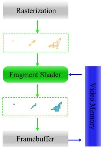 Fragment Shader (1) Process fragments Write one or more output fragments Use input color, texture