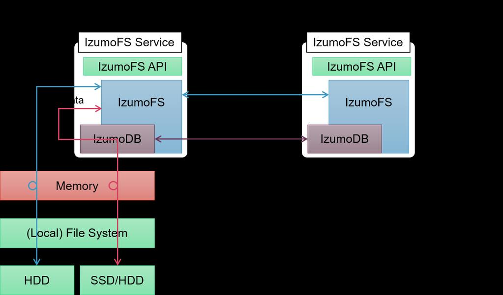 IzumoDB IzumoDB acts as a distributed object store and it handles inter-node commu nication over RPC. IzumoFS API IzumoFS provides its own management API.