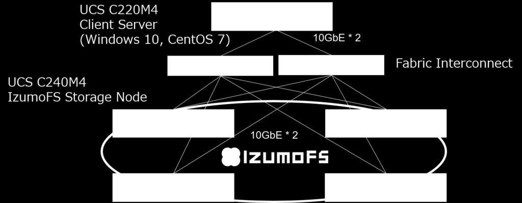 IzumoFS - Cisco UCS Compatibility Testing IzumoBASE and Cisco did a series of Interoperability Verification Testing (IVT) between IzumoFS and Cisco UCS C240 M4 Rack mount servers.