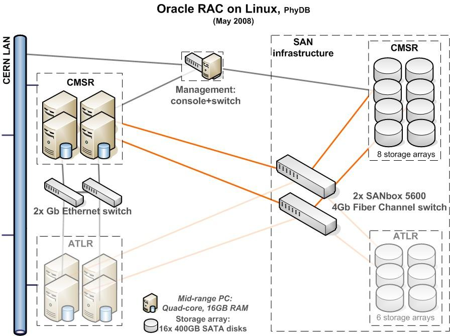 3D Project Mandate Set up a Distributed Database Infrastructure for the WLCG (according to the WLCG MoU) Oracle Real Application Clusters as