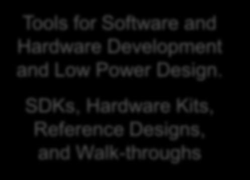 SDKs, Hardware Kits, Reference Designs, and Walk-throughs Leveraging Low Power design, plus Wireless