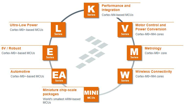 Kinetis MCU Portfolio The right series for the