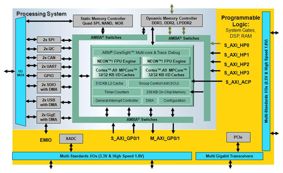 Zynq-7000 Family Highlights Complete ARM -based processing system Application Processor Unit (APU) Dual ARM Cortex -A9 processors Caches and support blocks Fully integrated memory controllers I/O