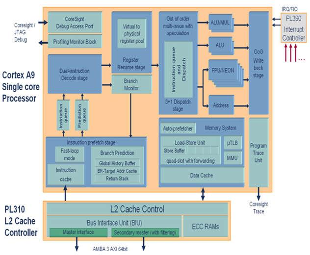 ARM Cortex-A9 Processor Micro-Architecture Instruction pipeline supports out-oforder instruction issue and completion Register renaming to enable execution speculation Non-blocking memory system with