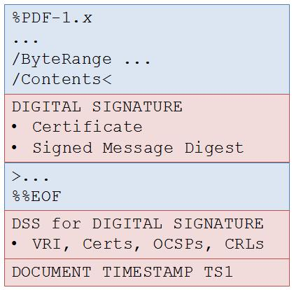 Figure 5.2: A signed PDF, with a DSS and a Document-Level Timestamp The timestamp is itself signed, and so it s possible for the timestamp s own validation data to expire.