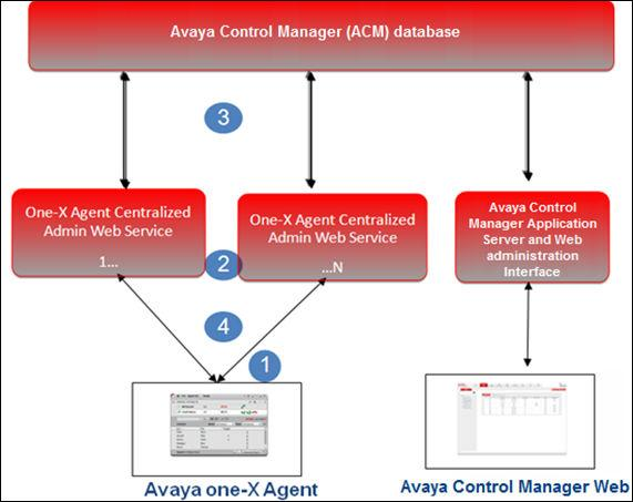 Deployment Options The numbers in the diagram correspond to the numbered descriptions below: 1. The Avaya one-x Agent client sends an HTTPS request to the centralized admin Web service layer.