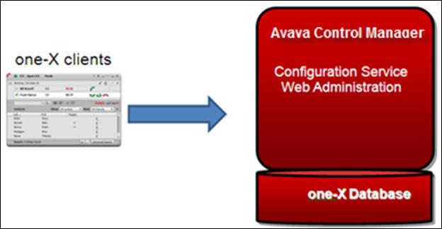 Introduction Multiserver Deployment on page 9 All-In-One Server Deployment With all-in-one server deployment, you can deploy all Avaya one-x Agent components on