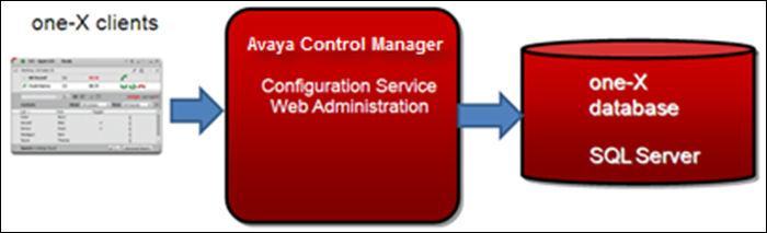 A single server can also deploy all Avaya Control Manager components Remote SQL Server Deployment With the remote SQL server deployment, you can deploy the