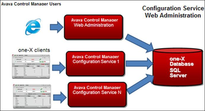 Deployment Options Multiserver Deployment With the multiserver deployment, you can deploy multiple Avaya Control Manager one-x Configuration Services.