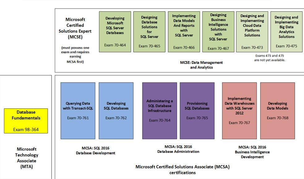 Strategies For Passing Certification Exams Mostly Microsoft By