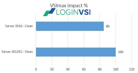 3.2 Test performance using simulated users We used the Login VSI test to evaluate virtual workspace performance.