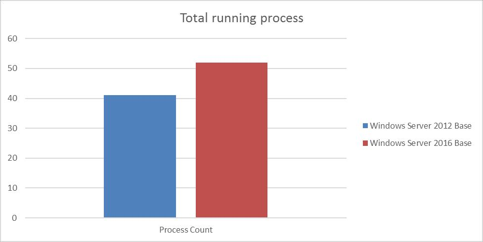 Using Login VSI testing software, we found that 9 additional processes are running in a default Server 2016 deployment compared to Server 2012, which increases CPU utilization.