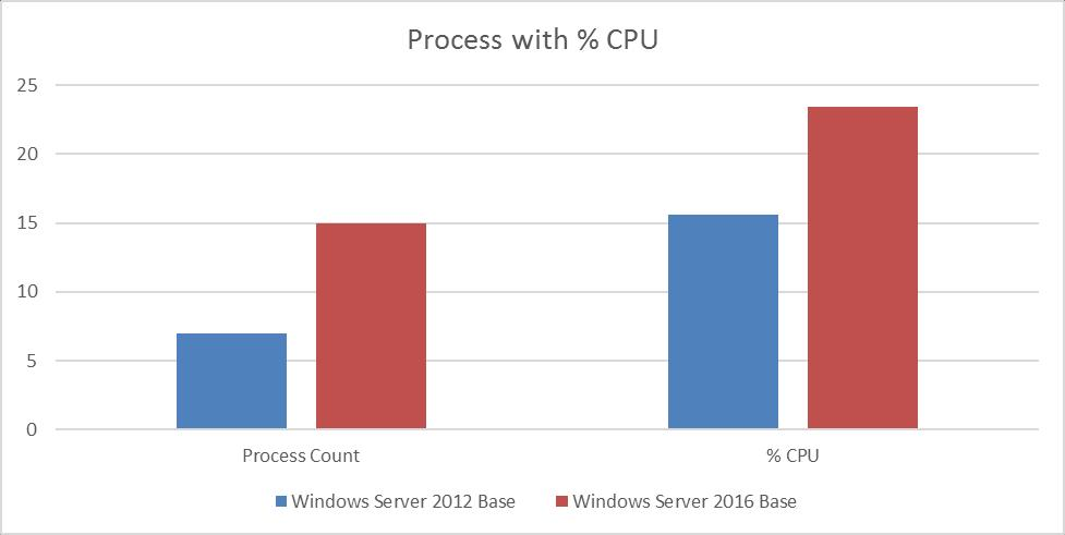 4 CPU core utilization of Windows Server 2016 From a hypervisor perspective, Server 2016 clearly has a higher CPU core utilization.
