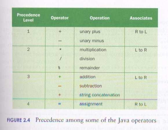 Operator Precedence Assignment Revisited The assignment operator has a lower precedence than the arithmetic operators First the expression on the right hand side of the = operator is evaluated answer