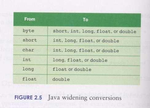 Widening Conversions Narrowing Conversions Conversion Techniques 1) Assignment conversion Value of one type is assigned to a variable of another type during which the value is converted to the new