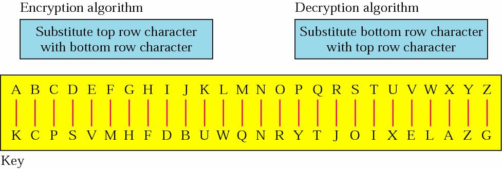 4 Substitution Ciphers One symbol is substitutes by another e.g. Caesar Cipher (a->d, b->e, c->f, z-c).