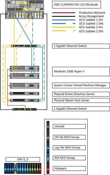 Test Bed Profile, Continued Hardware layout diagram The