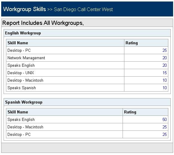 Call Center Operations Reports Workgroup Skills Report Workgroup Skills Report The Workgroup Skills Report (Figure 18) shows the skills assigned to a workgroup.