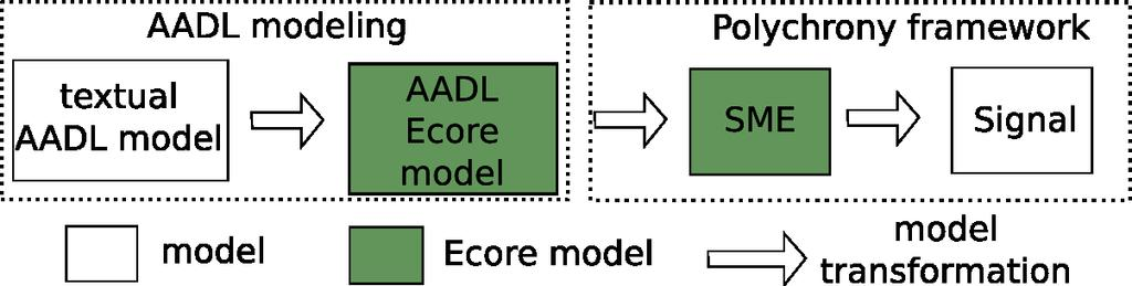 SDSCS architecture model (AADL/Osate) AADL An SAE standard for