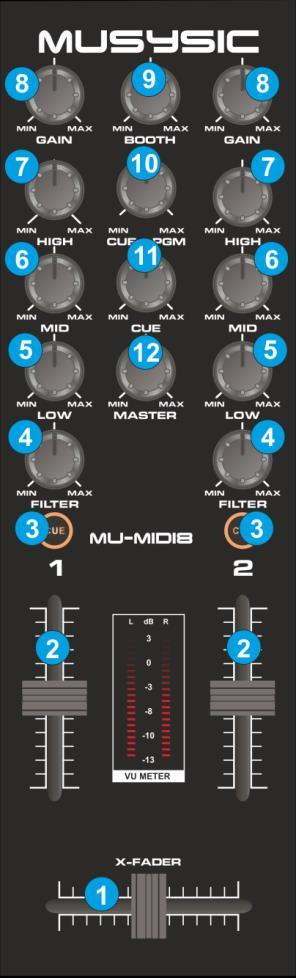A. MIXER 1. CROSSFADER. Blends audio and video between the left and right decks. 2. VOLUME. Adjust the Volume of left/right decks. 3. CUE/PFL.