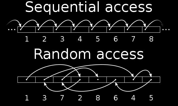 Access Methods Sequential access a gr