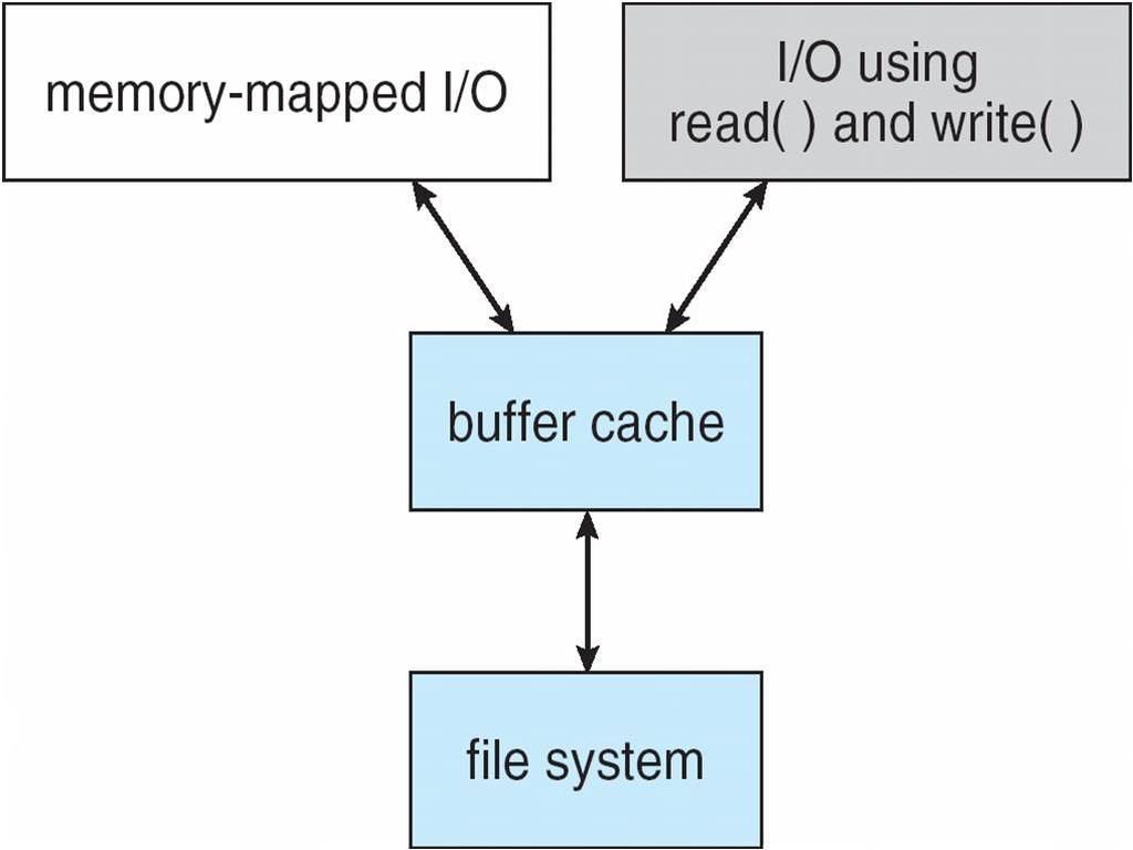 Unified Buffer