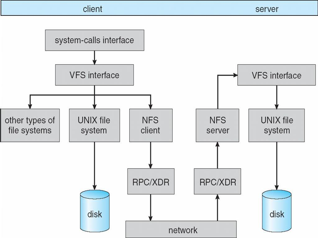 Network File System (NFS) Developed in mid 80s by Sun Microsystems RPC based