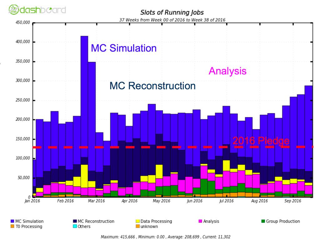 The job memory requirements and execution walltimes can change drastically for various payloads, typically due to more complex data or Monte-Carlo event structure.