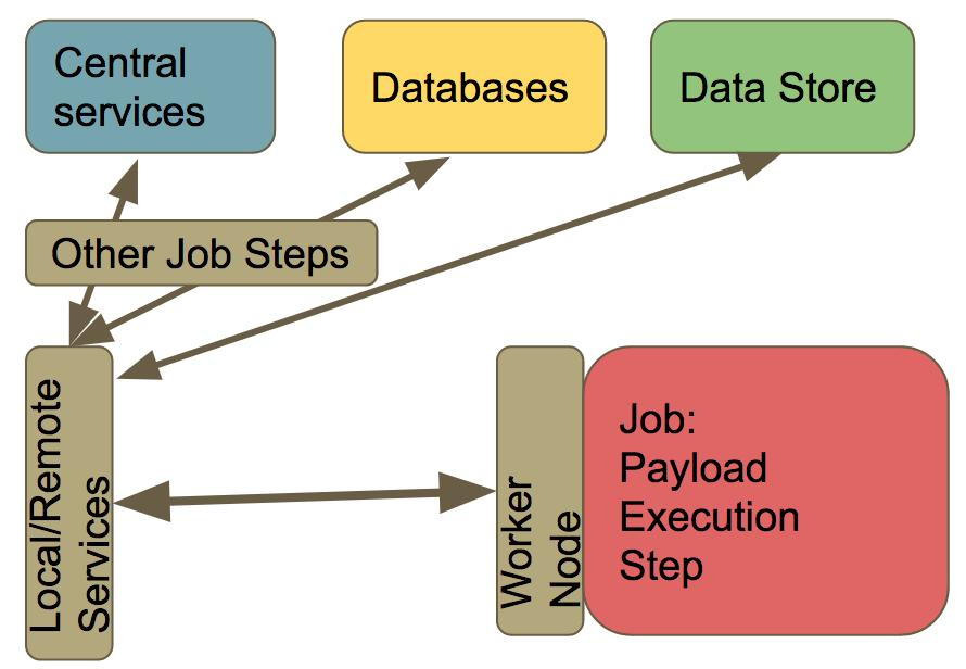 Figure 10. Separation of payload execution steps for oportunistic sites. Figure 11. CPU contribution of ATLAS opportunistic sites. Figure 12. Implementations. 9.