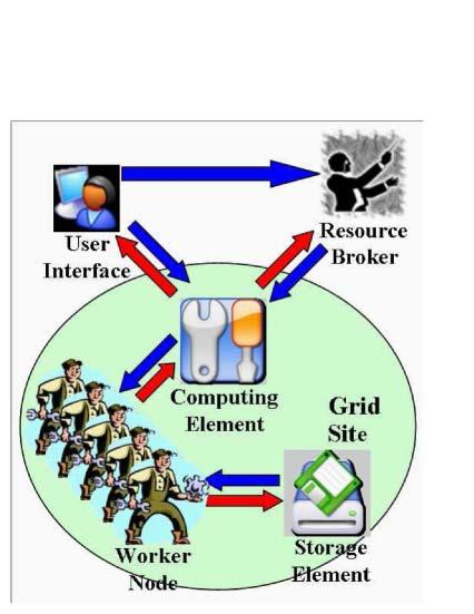 Figure 2: LCG Architecture by data handling and efficient CPU sharing.